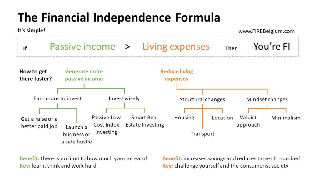 The Financial Independence Formula