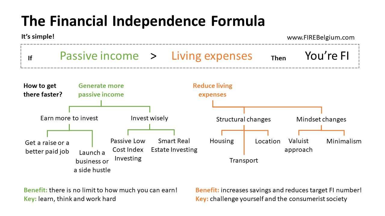 Reaching financial independence with the FI formula