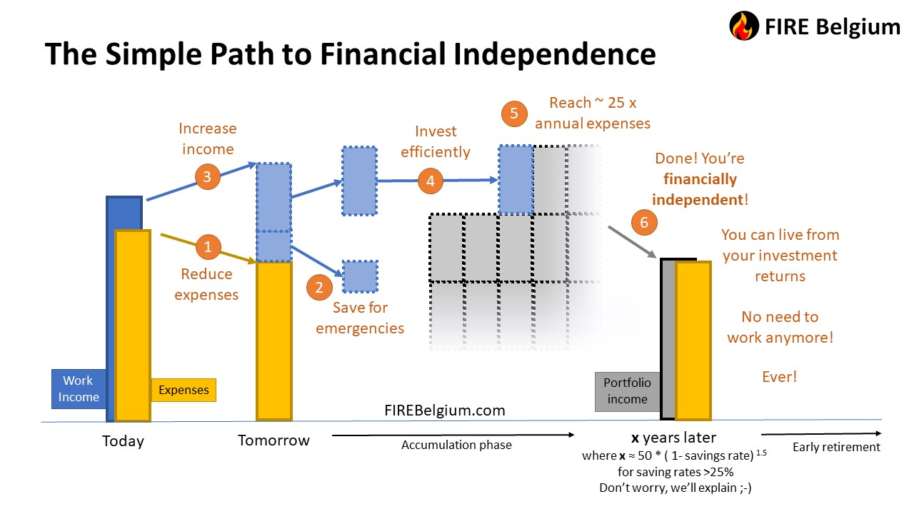 How to achieve financial independence in 6 (very) simple steps