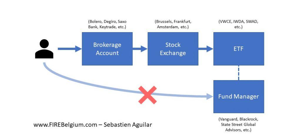 How to invest in index funds from Belgium - Investor -> Brokerage Account -> Stock Exchange -> Index ETF