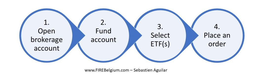 How to invest in index funds / ETFs / trackers in 4 steps: 1. Open brokerage account 2. Fund account 3. Select ETF(s)4. Place an order