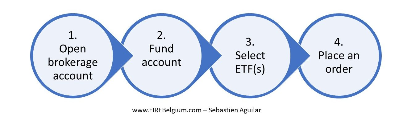 How to Invest in Index Funds (or ETFs / Trackers) from Belgium (2021)